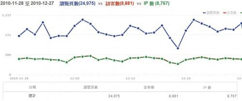 台灣中古車網 流量圖